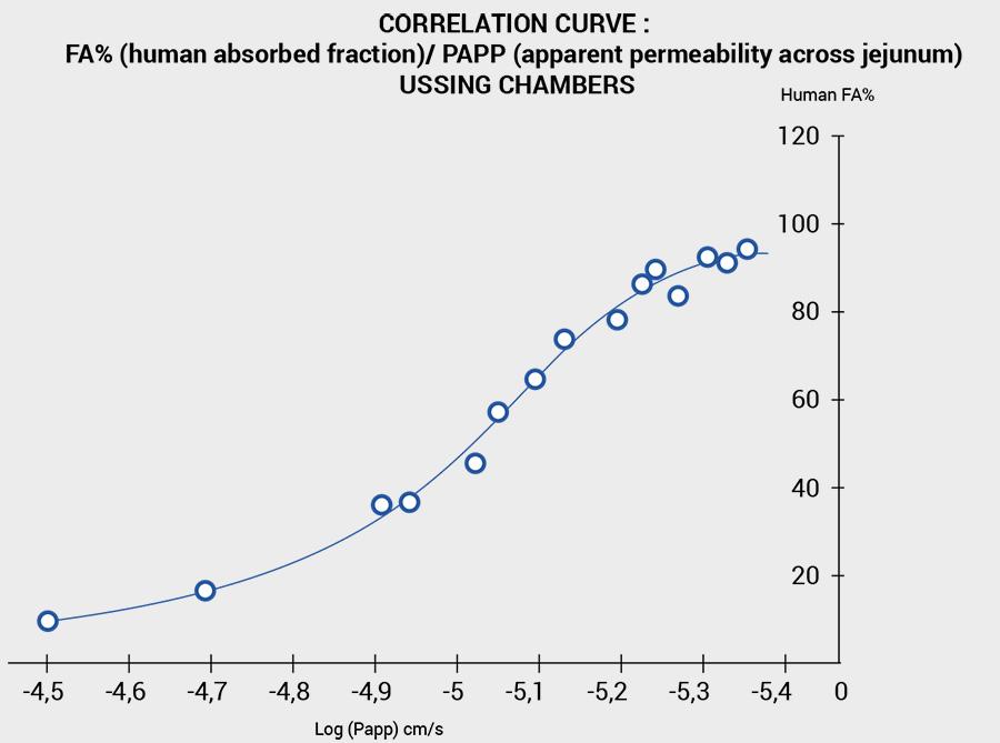 correlation curve